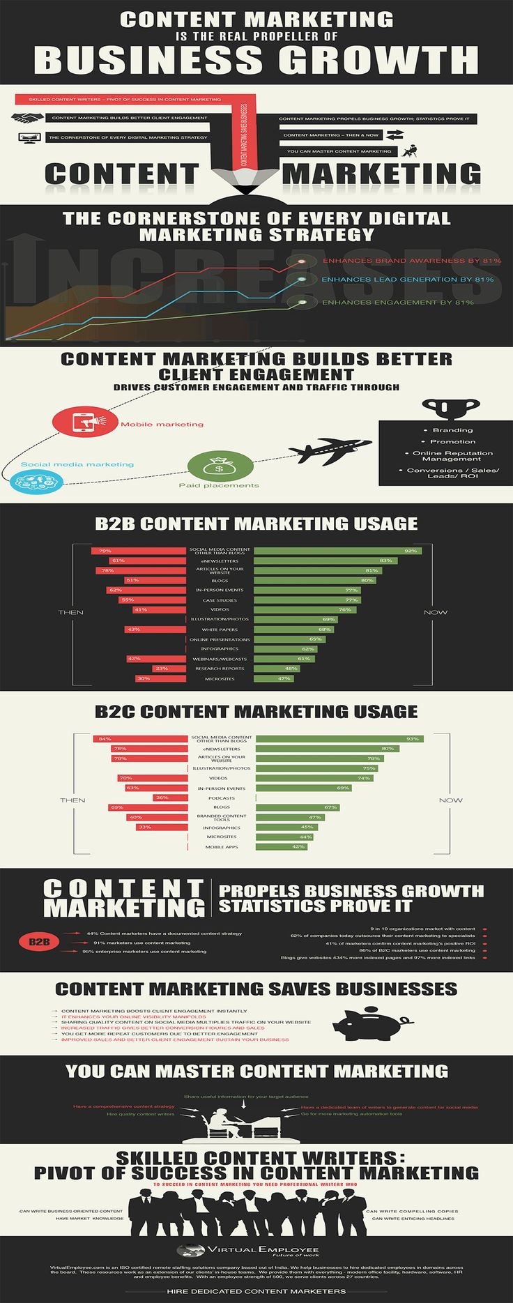 Having a content marketing strategy contributes to major growth in B2B and B2C industries. It not only helps in gaining online popularity, but also acts as a potent engagement tool.