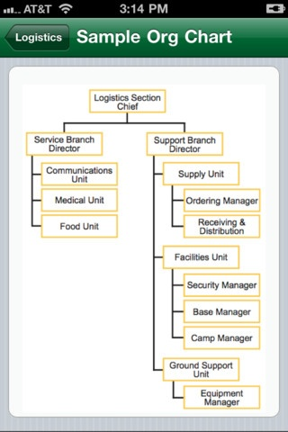 24 best WakarUSA Watershed NIMS images on Pinterest Android apps - ics organizational chart