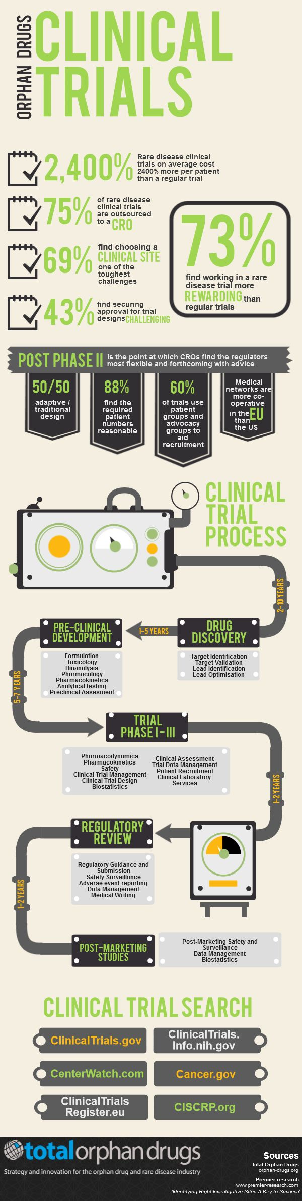 Infographic: Rare disease clinical trial facts and figures (Feb 2014) #RareDisease #pharma