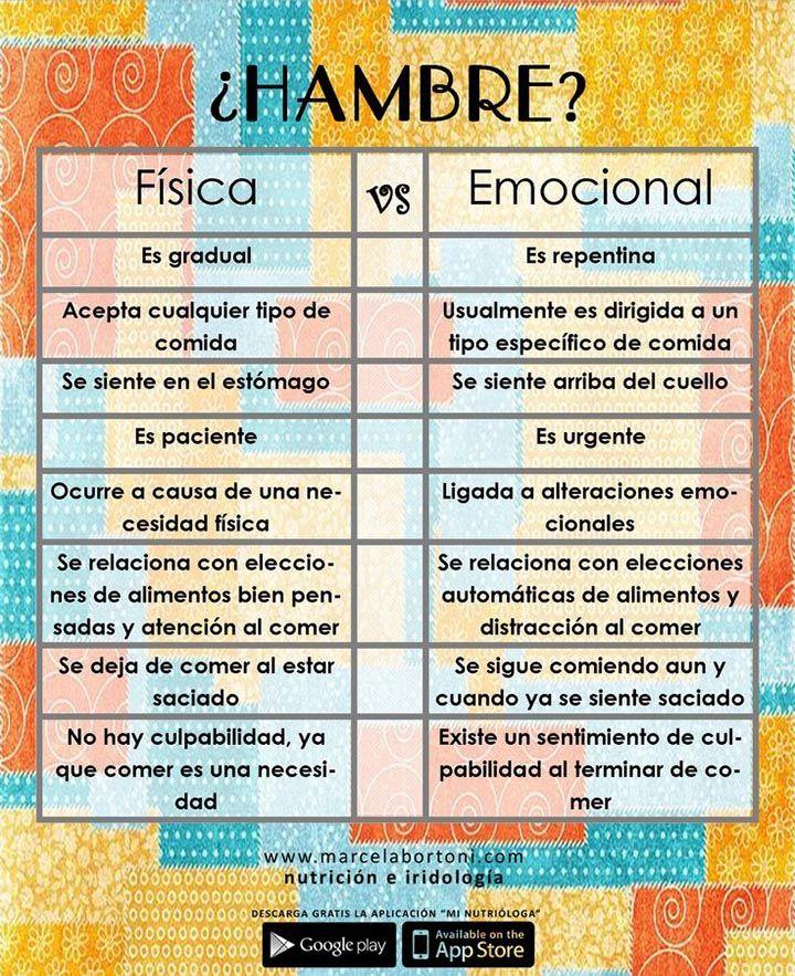 Las diferencias entre el hambre física y el hambre emocional