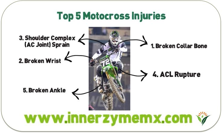 Sports Injuries and Innerzyme - InnerzymeMX is our motocross sponsorship division! Our 450+ motocross riders utilize Innerzyme as part of their training regimen to stay healthy and at the top of their game! http://www.innerzymemx.com #motocross #training #injuries #backpain #moto #mxriders #innerzymemx #nutrition #supplementation