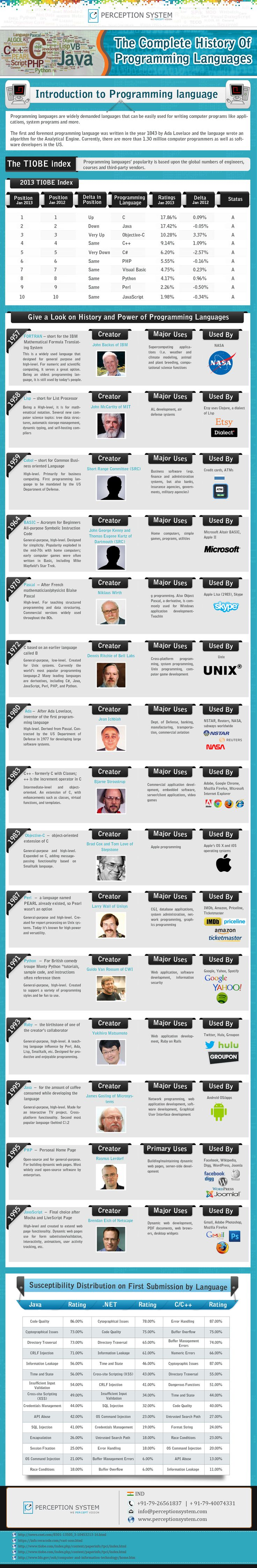 List of Best Programming Languages with Their History... #programming #infographics