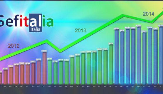 Tren andamento aziendale 2012-2015