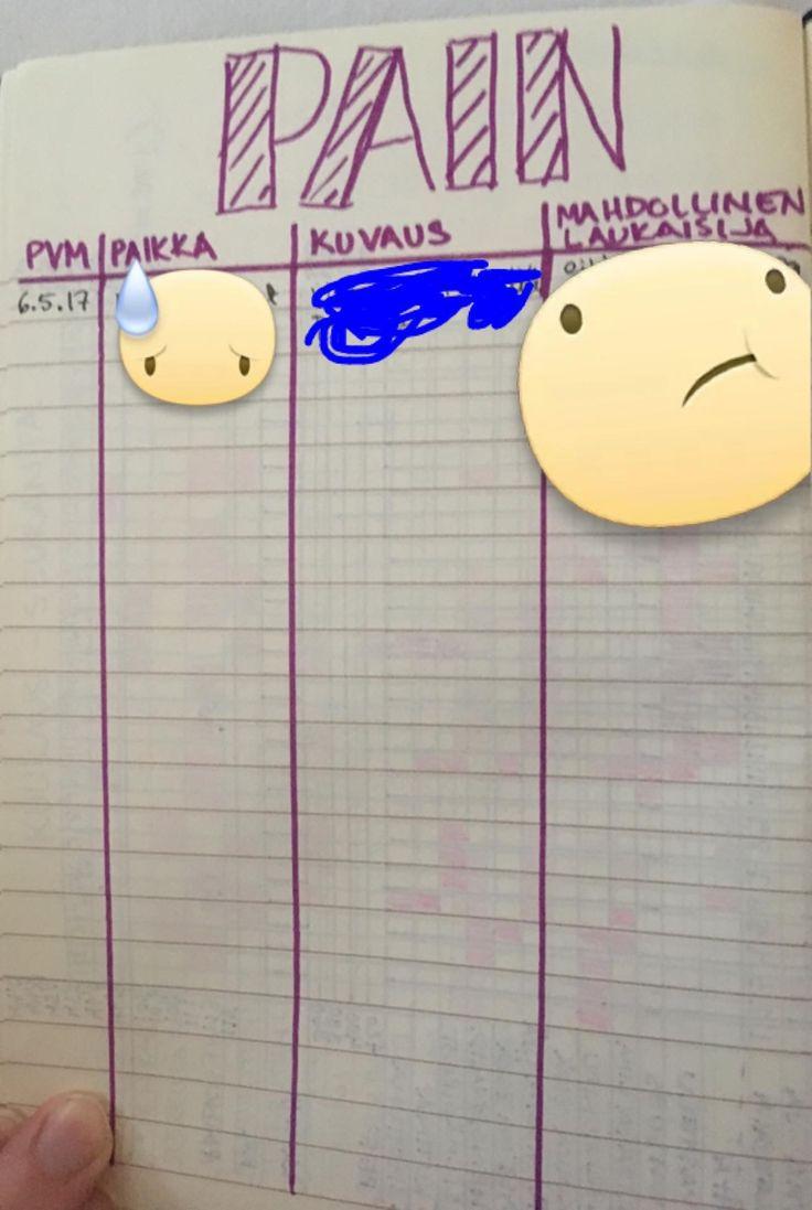 pain tracker date, place where it hurts, description of pain, what was the trigger kipuseuranta päivämäärä, paikka, mihin koskee, kuvaus kivusta (viiltävä/ polttava jne), mahdollinen kivun laukaisija