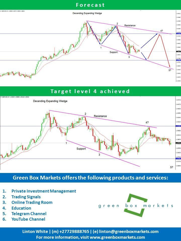 Forecast And Achieved Online Trading Free Education Linton