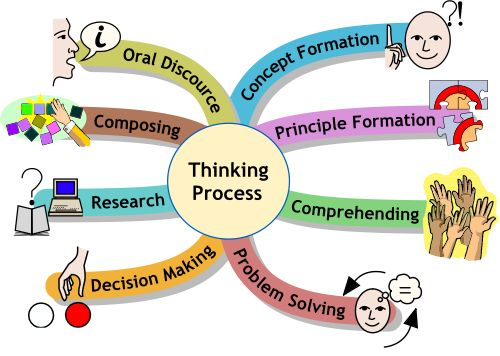 characteristics of effective learning critical thinking Thinking skills - creative thinking,  the simplest thinking skills are learning facts and recall,  both require critical thinking skills to be effective.