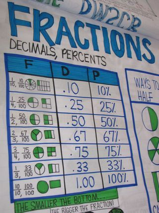 fraction, decimal, percent chart