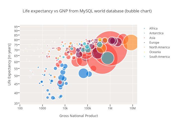 13 best Data Visualization images on Pinterest Data - bubble chart