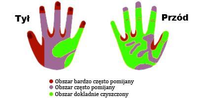 Dłonie powinny być myte bardzo precyzyjnie. Zachęcamy do zwrócenia uwagi na obszary dłoni, które są przez nas najczęściej pomijane ;).