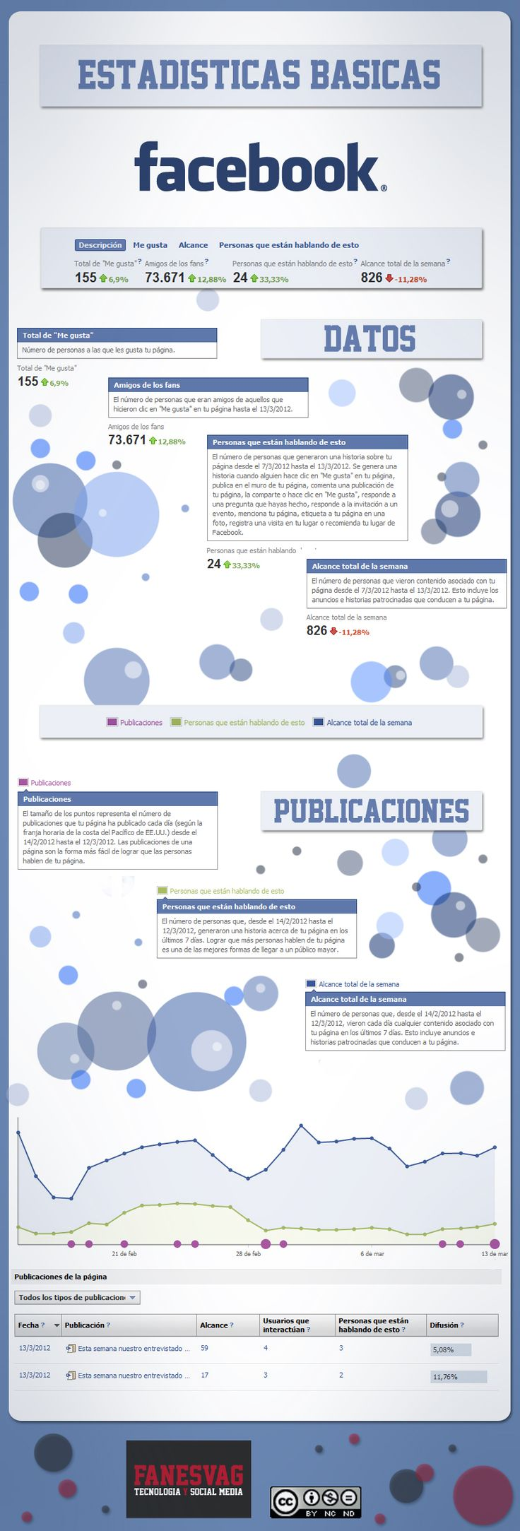 Estadísticas Básicas de Facebook #infografia
