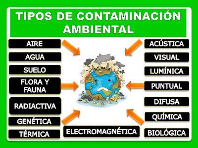 principales tipos de contaminación ambiental