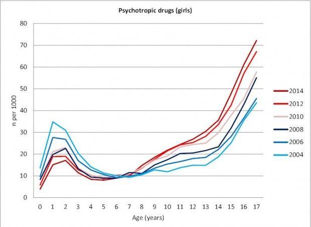 Bruken av antidepressiva nesten doblet blant tenåringsjenter | forskning.no