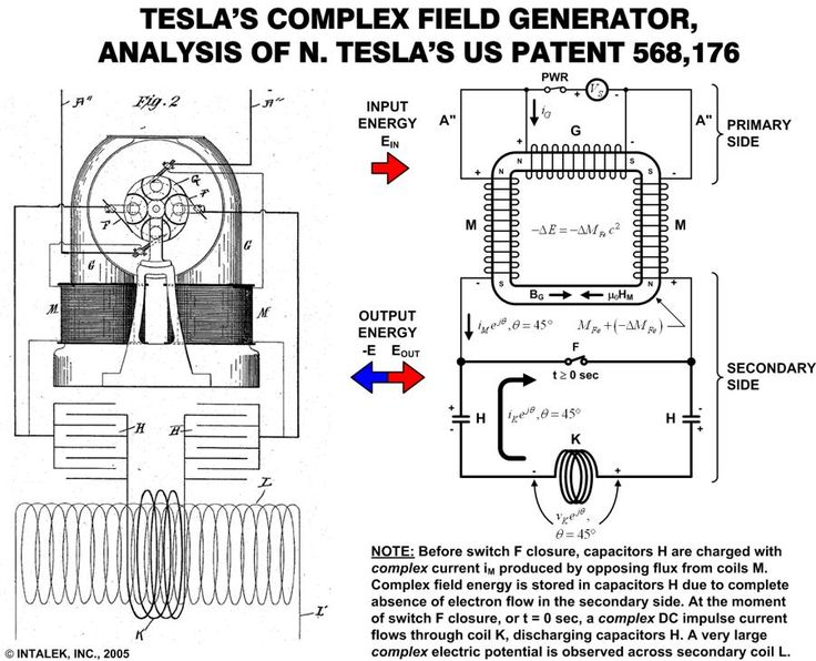 Tesla S Complex Field Generator Free Energy The Future