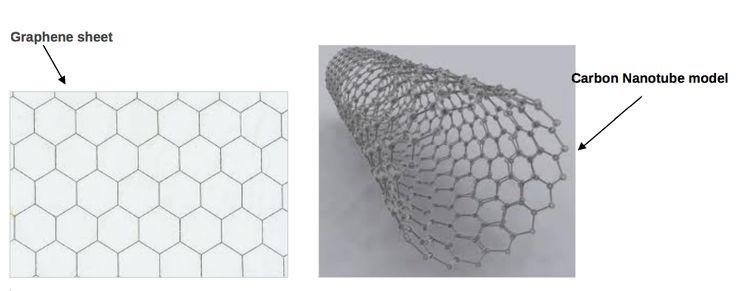 Carbon Nanotube Activity For Kids