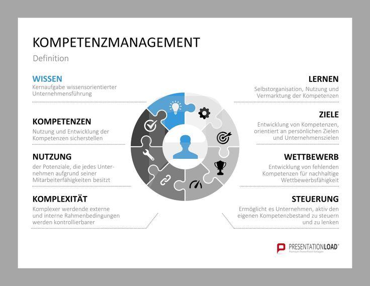 Kompetenzmanagement Definition: Wissen (Kernaufgabe wissensorientierter Unternehmensführung), Kompetenzen (Nutzung und Entwicklung der Kompetenzen sicherstellen), Nutzung (der Potenziale, die jedes Unter-nehmen aufgrund seiner Mitarbeiterfähigkeiten besitzt), Komplexität (Komplexer werdende externe und interne Rahmenbedingungen werden kontrollierbarer), Lernen (Selbstorganisation, Nutzung und  Vermarktung der Kompetenzen), Ziele, Lernen