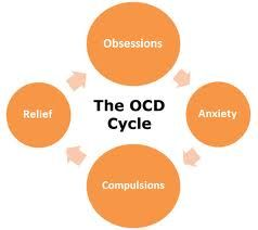 The true definition of OCD. So many ppl throw the term around and have no clue what the clinical meaning actually is.