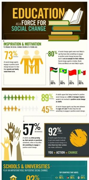 Education and Social Change Infographic