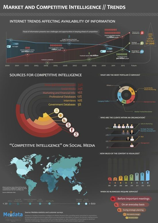 Market and competitive intelligence // trends Data visualization / Infographics