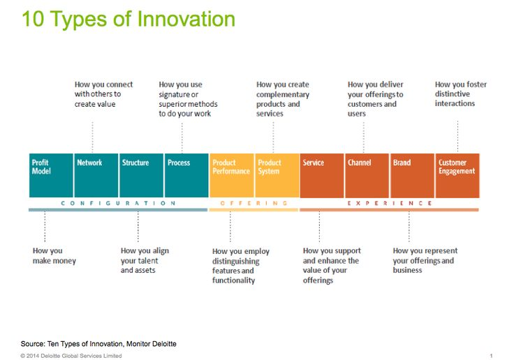 types and patterns of innovation tata It alters existing patterns of use or the extensive literature on innovation typologies can sometimes innovation as types of innovation that.