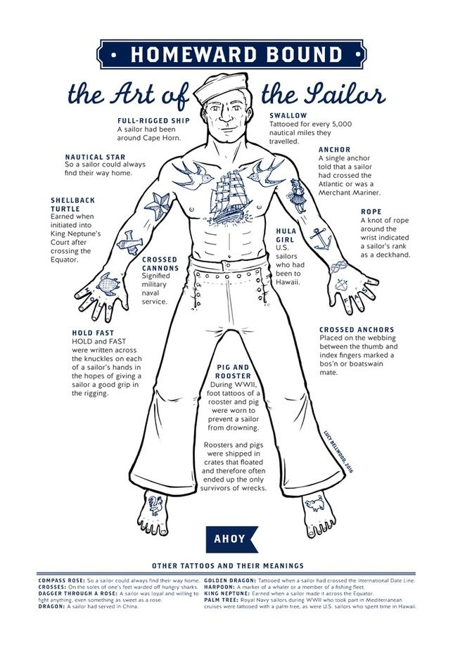 The Art Of The Sailor Tattoo Guide By Lucy Bellwood Tattoo