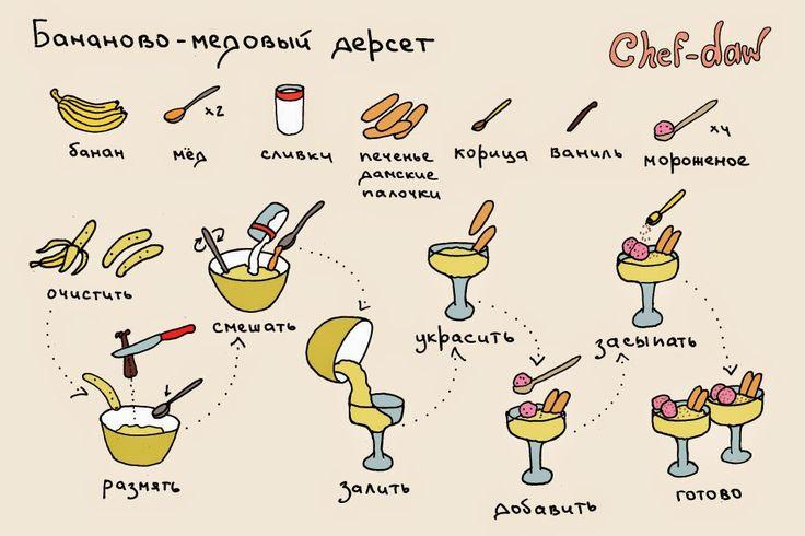 простые и быстрые рецепты десертов