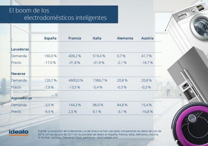 IFA Berlín 2017. La demanda de electrodomésticos inteligentes en España se ha duplicado en 2017.La demanda de lavadoras inteligentes ha crecido en un 160 % y la de las neveras inteligentes, un 120 %.El precio de este tipo de electrodomésticos ha bajado entre un 7,9 y un 17 %.