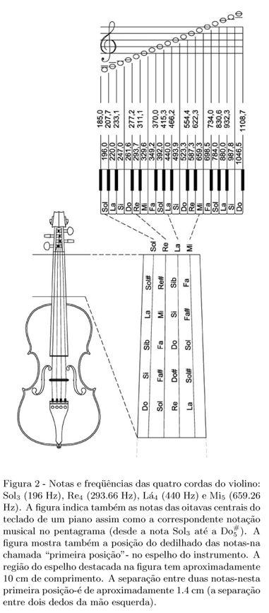 Aprendizado violino: Notas naturais no espelho do violino
