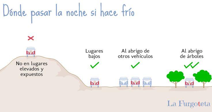 Infografía sobre dónde estacionar la autocaravana si hace frío