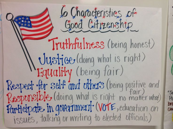 Anchor chart I made for the characteristics of being a good citizen.