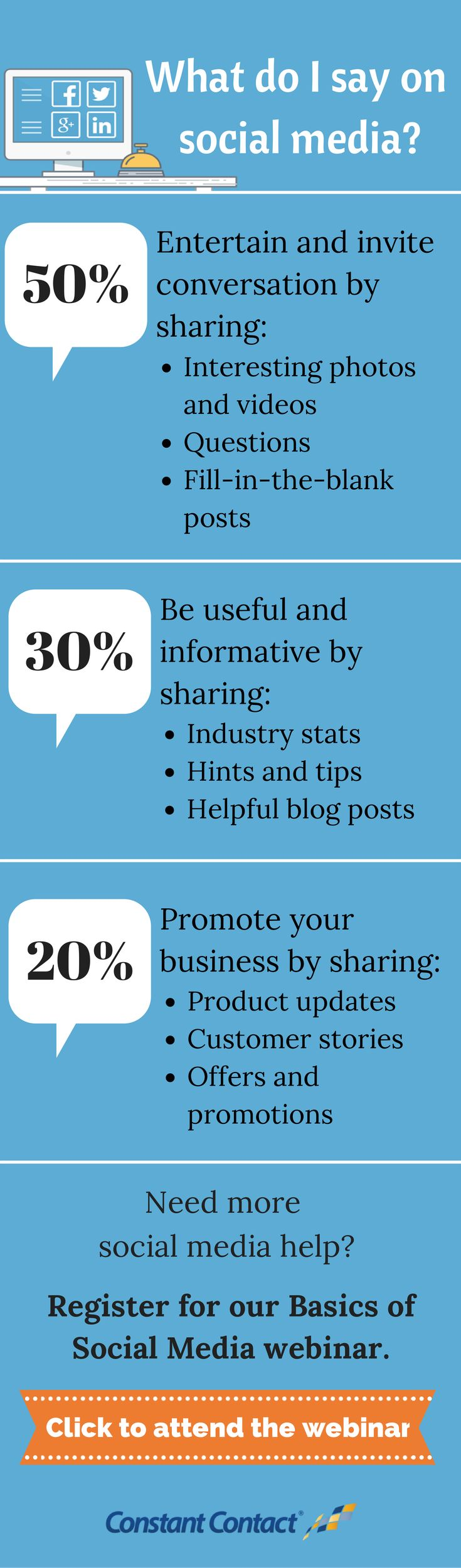 What do I say on social media? We get that question a lot! 50% of your content should entertain and invite conversation. 30% of your content should be useful and informative. 20% should promote your business. Learn more #socialmedia best practices in our Basics of Social Media #webinar http://conta.cc/1rCBoh5