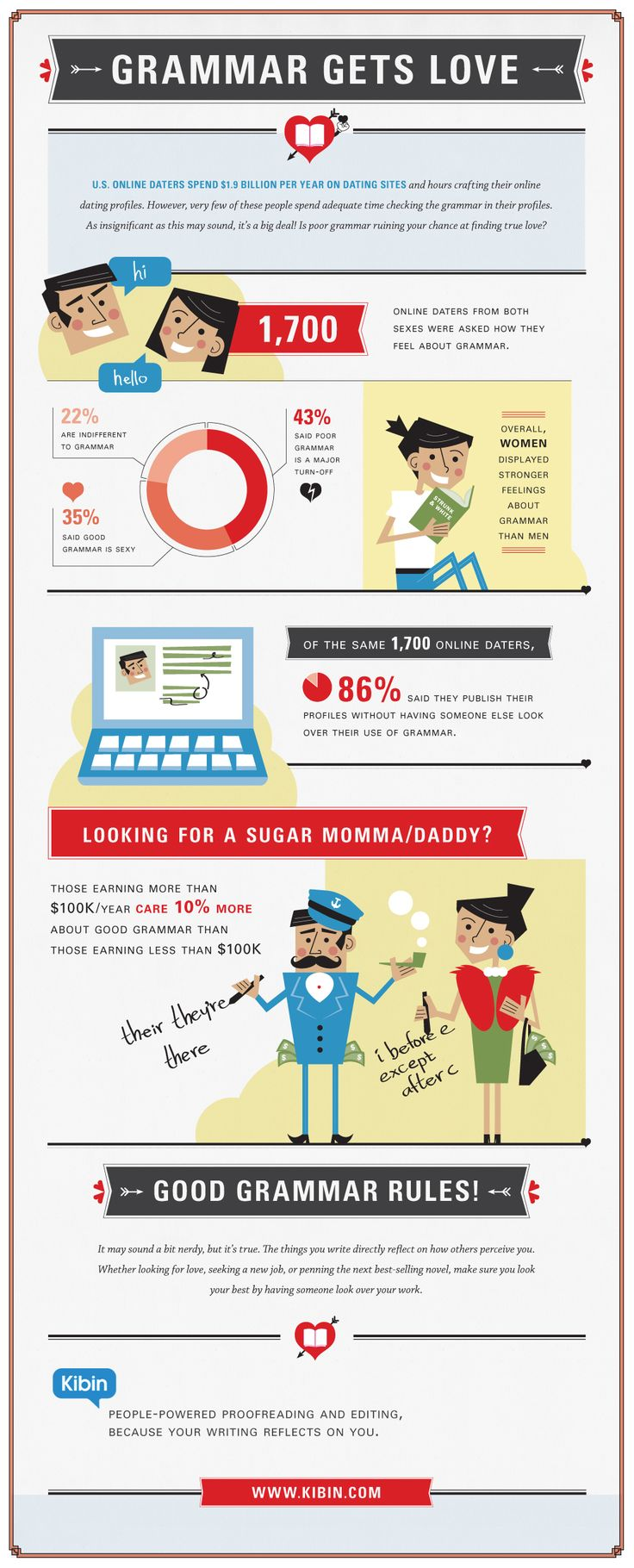 How Using Good Grammar Online Can Help You Find Love