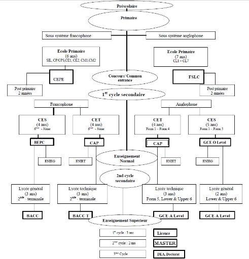 Memoire Online - Evaluation des performances professionnelles et maitrise des Â« positions » et de la Â« discipline » dans la gestion des établissements scolaires d'enseignement secondaire au Cameroun - Adams Daniel OYONO
