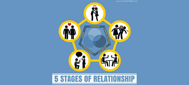 "Relationships go through 5 predictable relationship stages. Knowing which stage of relationship yours is in, you can navigate each stage without getting ""stuck"" in any of them."