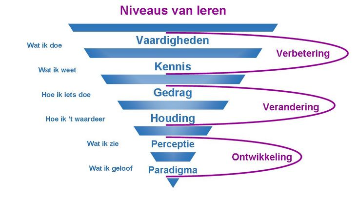 Niveaus van leren: op welke manier kun je leerlingen stimuleren zo laag mogelijk in de omgekeerde piramide terecht te komen?