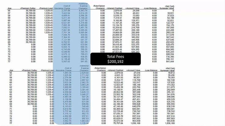 Indexed Universal Life (IUL) Insurance Fees Explained # ...