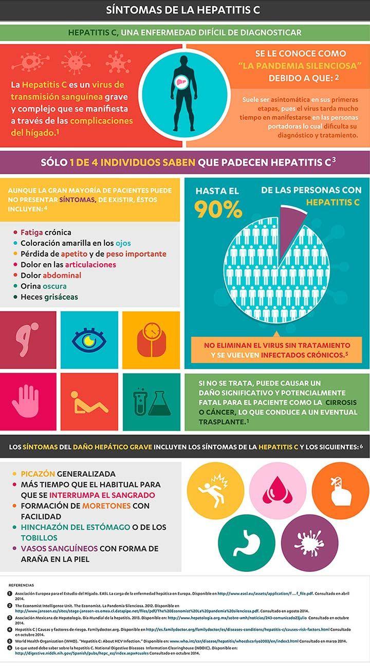 Los síntomas de la hepatitis C. #hepatitisc #infografía #salud