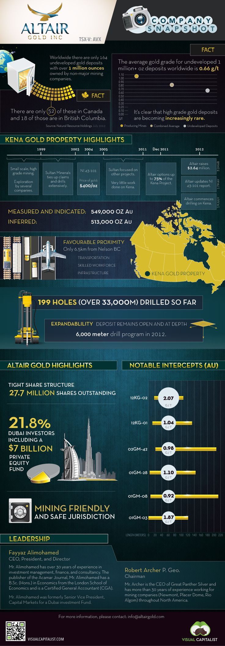 Altair Gold Company Snapshot