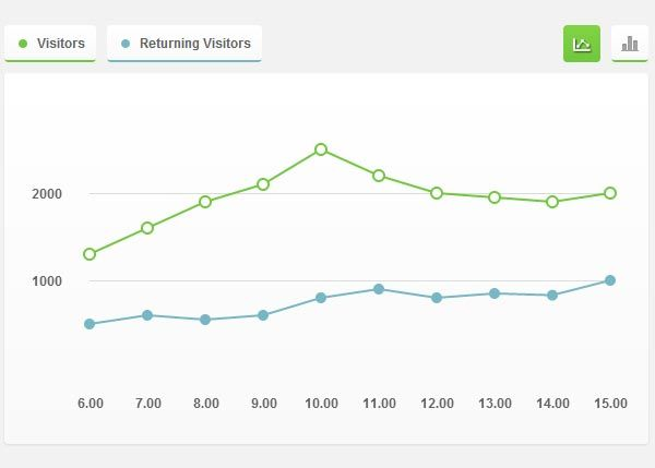 How to Create an Interactive Graph using CSS3 and jQuery