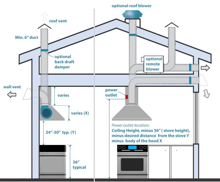 How To Install A Range Hood. Kitchen ...