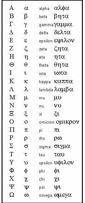 The Greek alphabet- love this language