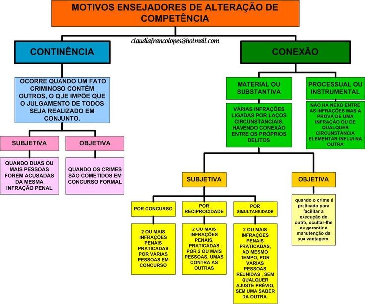 ENTENDEU DIREITO OU QUER QUE DESENHE ???: CONEXÃO E CONTINÊNCIA - PROCESSO PENAL #Direito