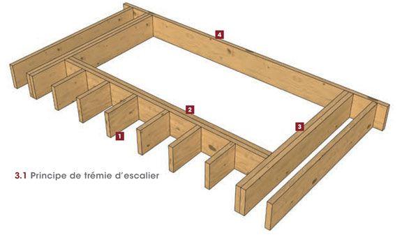 Fabriquer un escalier béton | BricoBistro