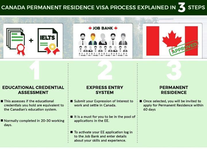 The 25+ best Visa canada ideas on Pinterest Visa for canada - canadavisa resume builder