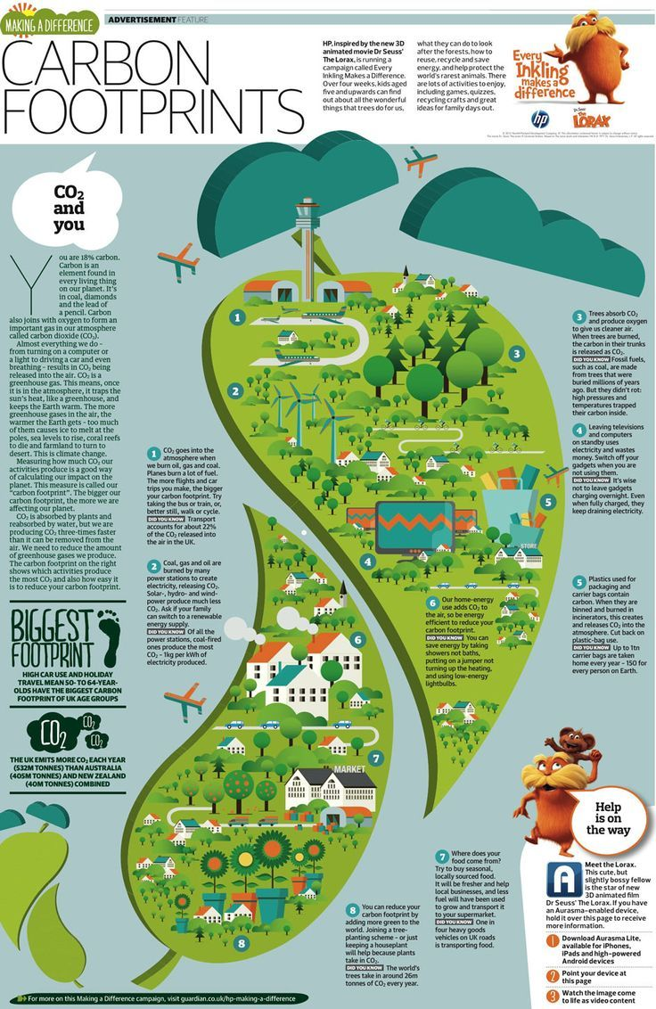 Our carbon footprint is measured to see how much we are affecting the planet. The term footprint is used as a metaphor for the total impact each person has. (The Guardian. 2012)