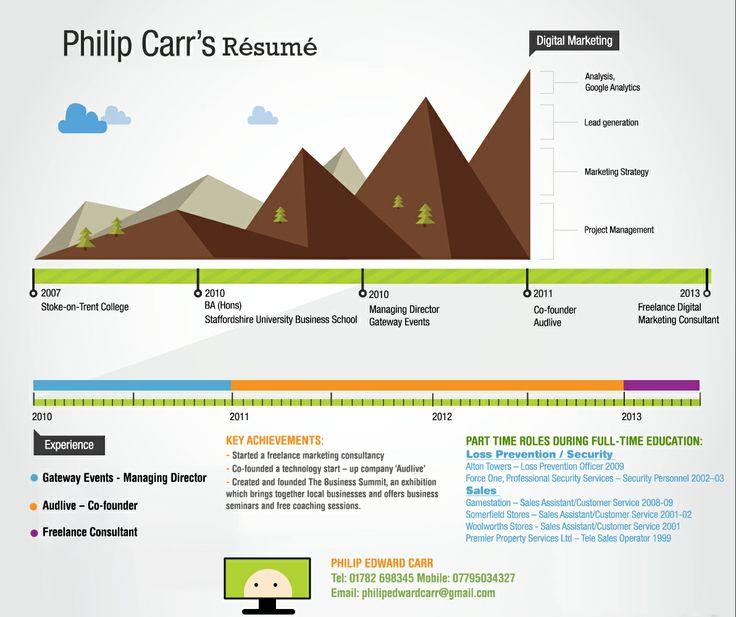 Best Resume Infograhic
