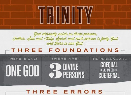 visual theology: a helpful infographic to illustrate common errors in relationship to the doctrine of the trilogy (click through to view the infographic in larger size)