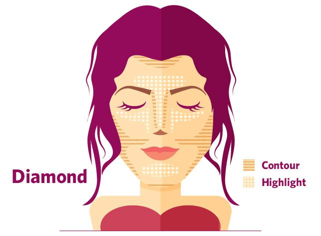 #Makeup Contouring for Diamond Face Shapes