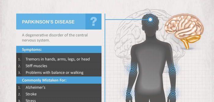 MORBO DI PARKINSON: Secondo uno studio italiano livelli ottimali di ferro nel sangue possono prevenire lo sviluppo del Parkinson -> http://www.forumsalute.it/community/forum_81_il_medico_di_famiglia_e_la_medicina_generale/thrd_196851_ottimizzare_i_livelli_di_ferro_per_prevenire_il_parkinson_1.html?utm_source=social&utm_medium=pinterest&utm_campaign=forum