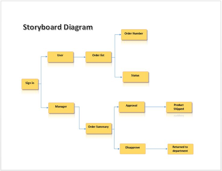 Storyboard Diagram & more free TEMPLATES