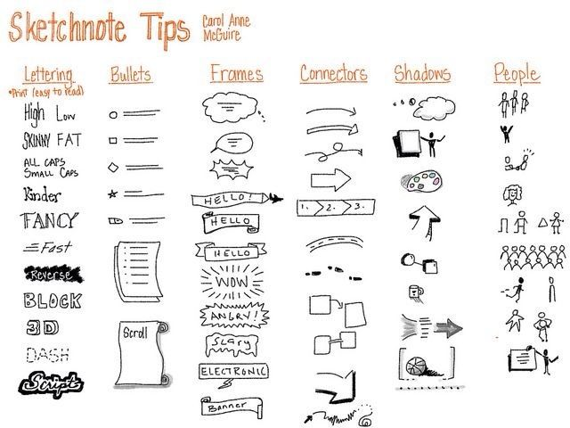sketch notes, useful for visual learners!